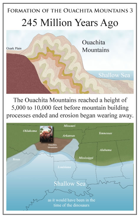 diagram of fold mountains formation 1974 super beetle wiring rockhounding arkansas the ouachita 3