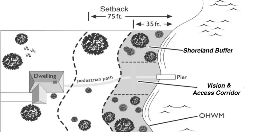 shoreline diagram of setback zoning