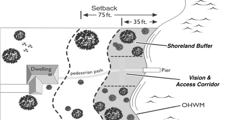shoreline diagram of setback zoning