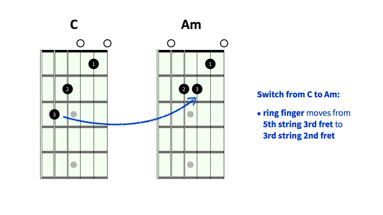 One of the most asked questions from guitar beginners