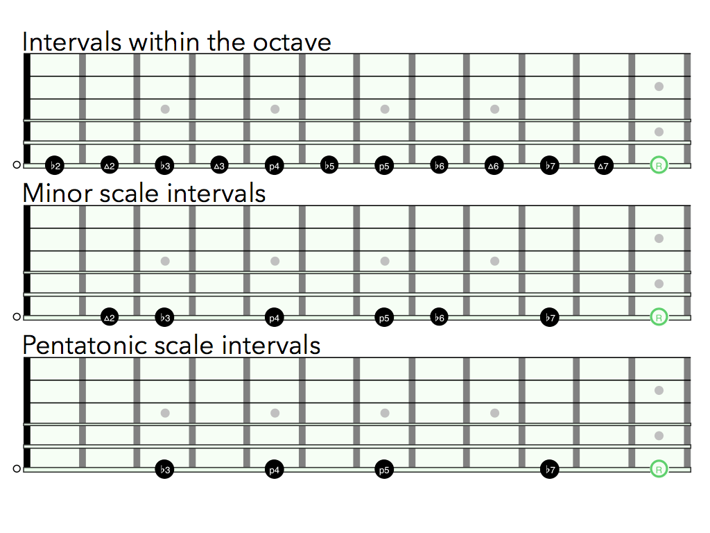An Introduction To The King Of All Scale Shapes Minor