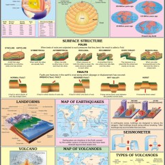 Structure Of The Earth Diagram Fluorescent Light Wiring Manufacturers Geology Charts Gc04 In