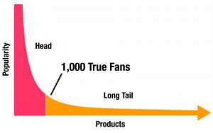 1000 True Fans Theory