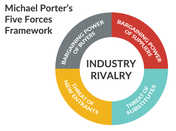 Le Meilleur How To Competitive Analysis Using Porter S Five Forces Ce Mois Ci