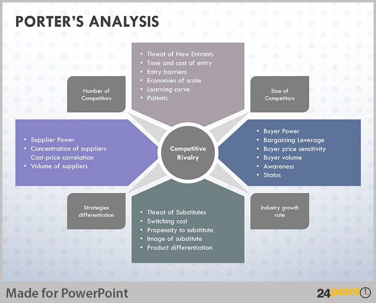 Le Meilleur Tips To Visualise Porter Analysis Model On Powerpoint Ce Mois Ci