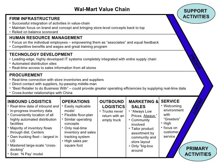 Le Meilleur Surabaya Study Group Value Chain Porter Analysis Ce Mois Ci