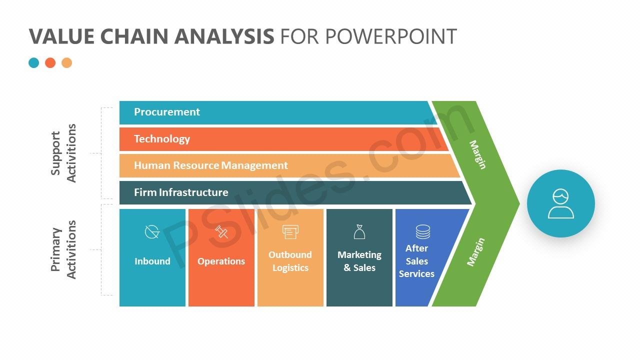 Le Meilleur Porter S Value Chain Analysis For Powerpoint Pslides Ce Mois Ci