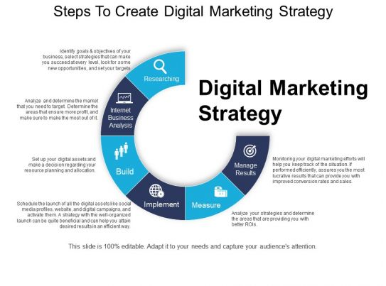 Le Meilleur Steps To Create Digital Marketing Strategy Ppt Images Ce Mois Ci