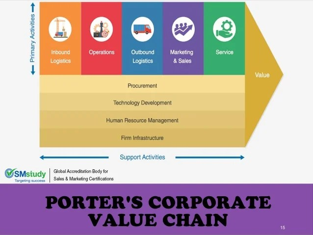 Le Meilleur Strategy Management Porter S Value Chain Ce Mois Ci