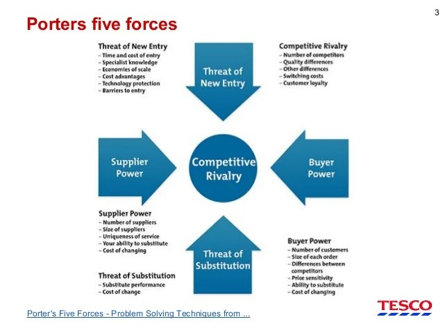 Le Meilleur It Investments And Porters 5 Forces In Tesco 1996 Case Study Ce Mois Ci