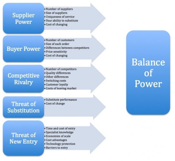 Le Meilleur How Does Michael Porter S Five Forces Model Work In What Ce Mois Ci