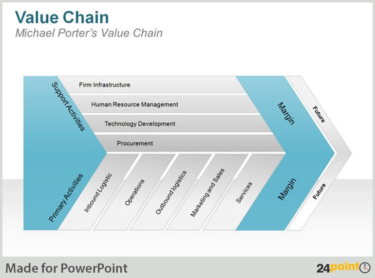 Le Meilleur Value Chain Diagram Using 24Point0'S Ppt Presentations Ce Mois Ci