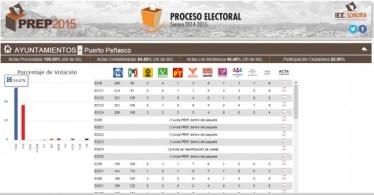 resultados-eleccion-kiko-630x328 Elections 2015