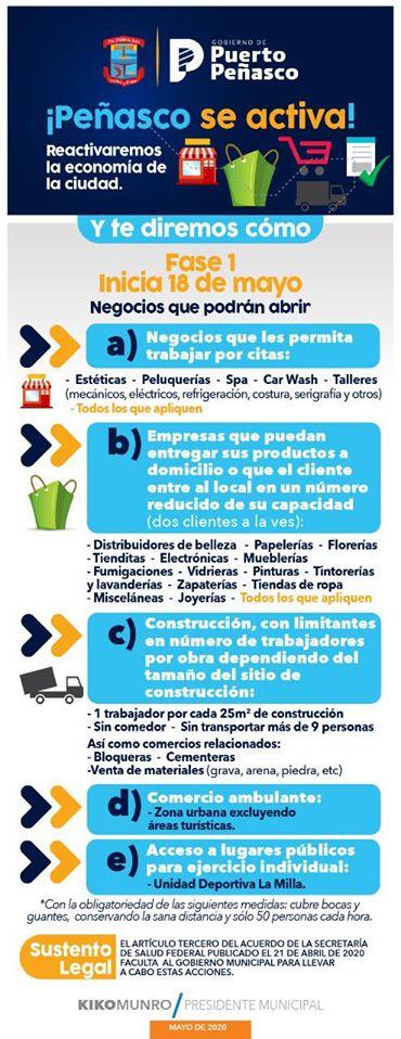 phase-1-may-18-31 Phase I: Puerto Peñasco to start reopening May 18th