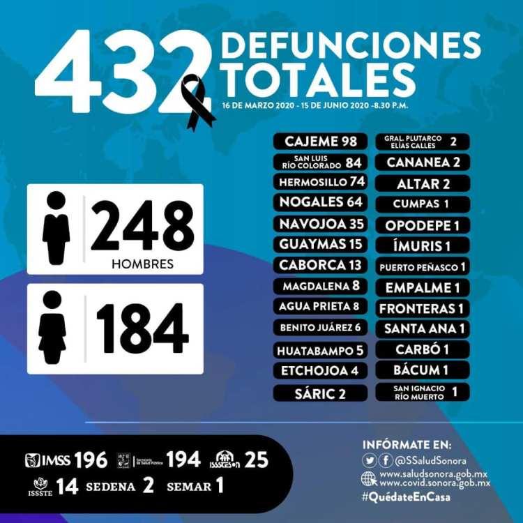 june-15-deaths Puerto Peñasco reaches 13 Covid-19 cases