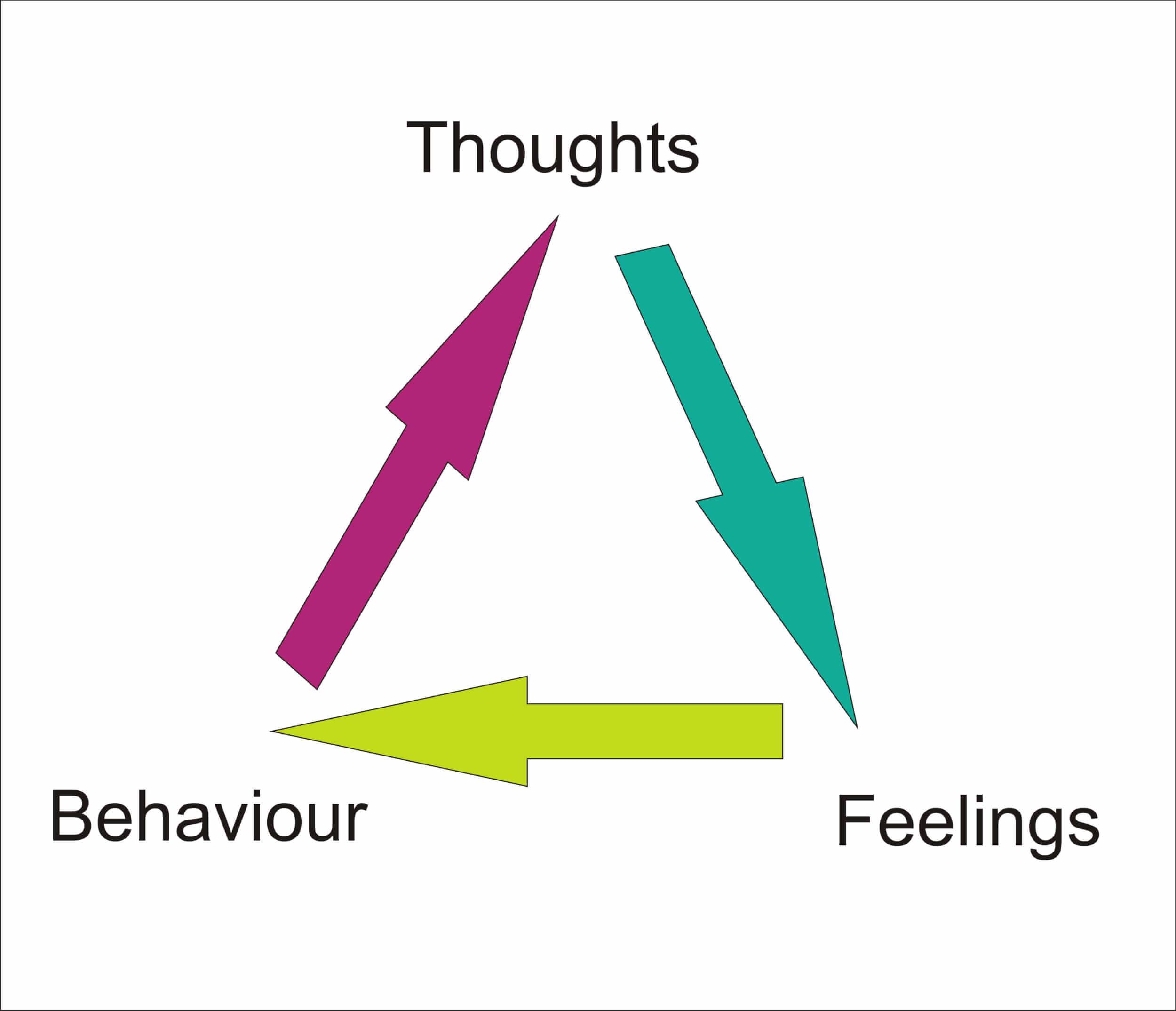 Rational Emotive Worksheet