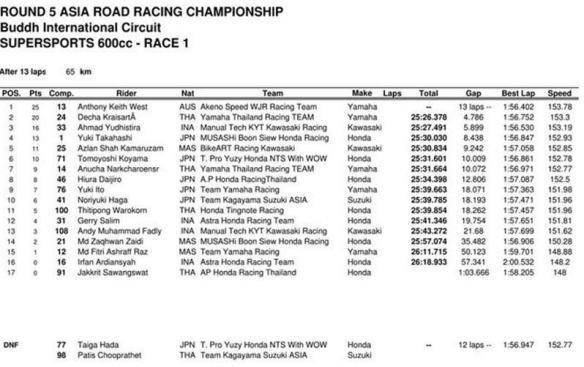hasil-race-1-arrc-ss600-cc-india-2016