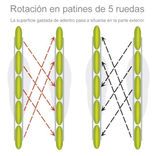 rotacion de patines de 5 ruedas