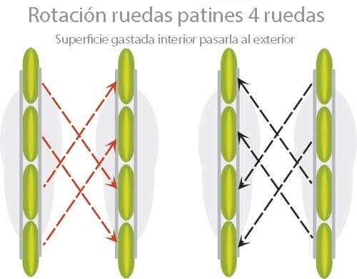 rotacion ruedas patines