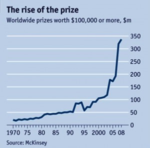 The Rise of Prizes