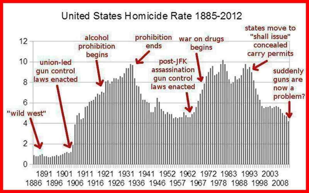 Gun Control Laws vs. Homicide Rate