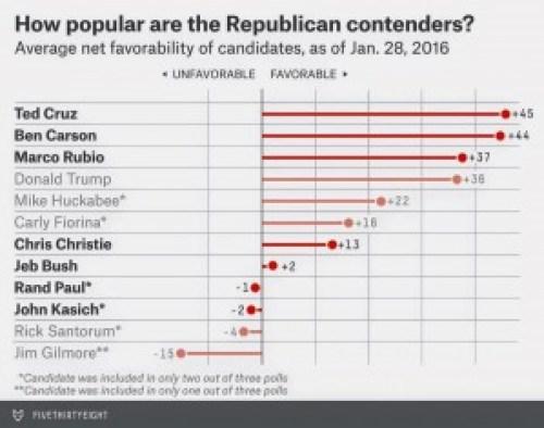 Net Favorability Republican Candidates Jan. 28, 2016