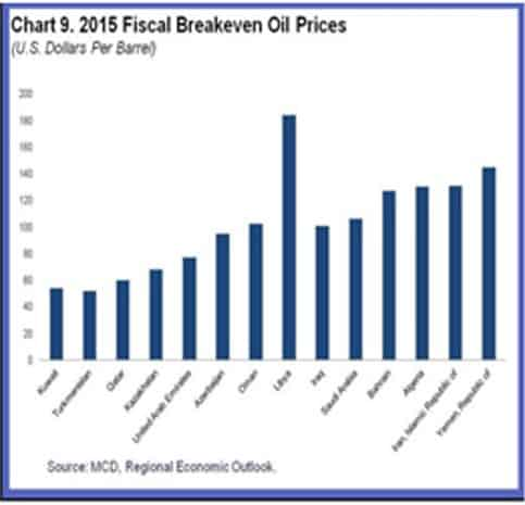 Fiscal Breakeven Oil Prices