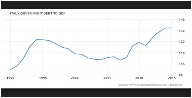 Italy's debt is not coming down despite the eurozone recovery. Time is running out Credit: Trading Economics