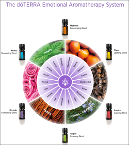 doTerra Emotional Aromatherapy Chart