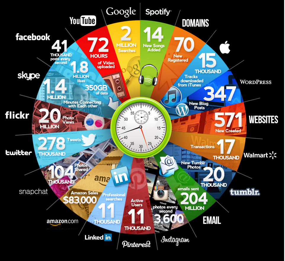 In just 60 seconds | rodiecommunications