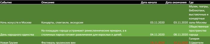 Город Москва. Ноябрьские развлечения