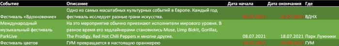 Июль мероприятия города Москва