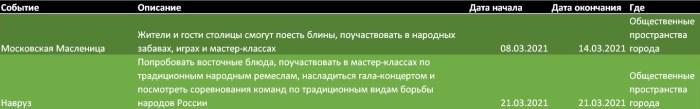 Москва. Развлечения в марте