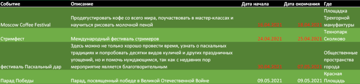 Развлечения Москвы апрель