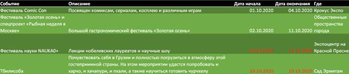 События в Москве в октябре