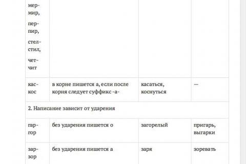 Все исключения русского языка (страница 2)