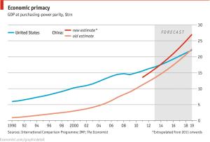 Chart - China Surpassing US
