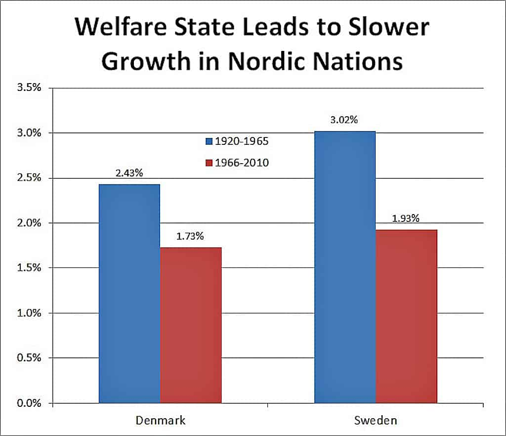 denmark-sweden-welfare-state-growth