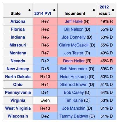 2018 Senate Races