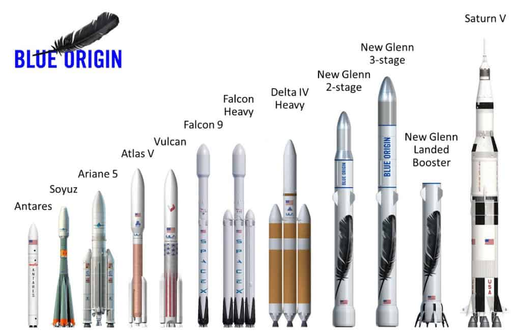 Blue Origin's New Glenn launch vehicles compared to past and current rockets. Image Credit: Blue Origin