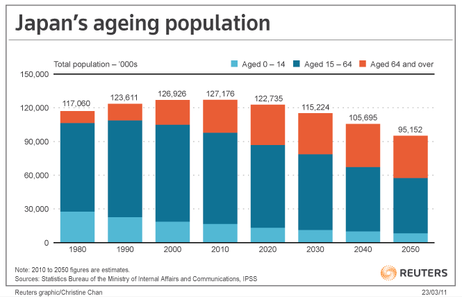 Japan Wakes Up to Its Aging Apocalypse