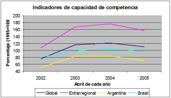 2005-6 La inflación contumaz