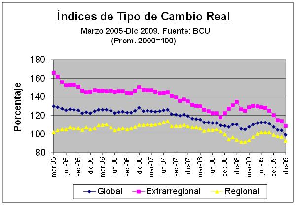2010-2 El rumbo de la ganadería graf
