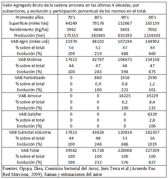 2011-8 El valor primario Cuadro