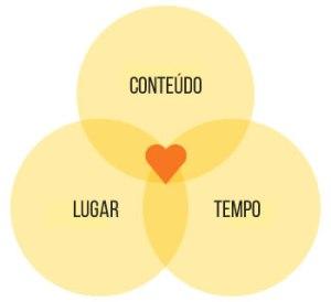 inbound-conteudo-local-tempo-rodrigo-maciel-consultor-marketing-digital