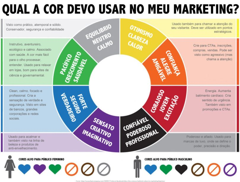 cor-para-utilizar-no-marketing-digital-rodrigo-maciel-consultor-marketing-digital