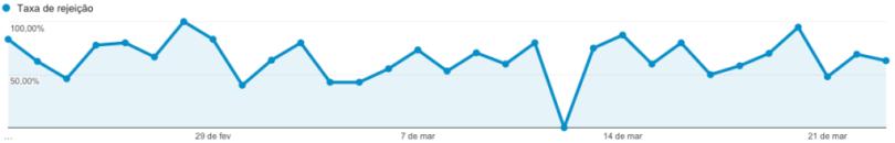 google-analytics-taxa-rejeicao-rodrigo-maciel-consultor-marketing-digital