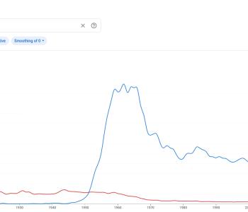 Gráfico do Google NGram