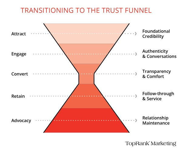 The Trust Funnel for B2B Marketing