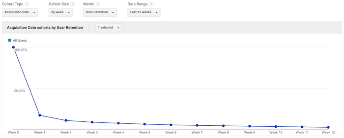 cohort graph